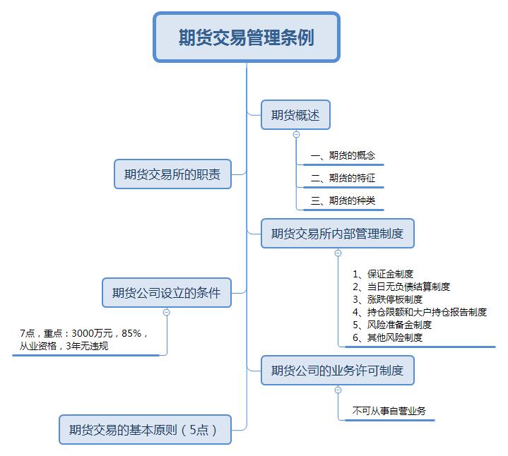 期货交易管理条例.png