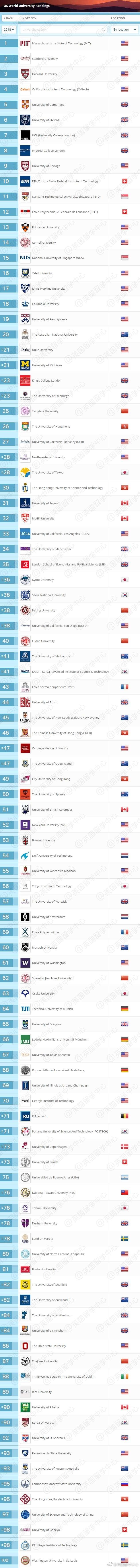 2018世界百强大学排名:全球最好的100所大学有哪些