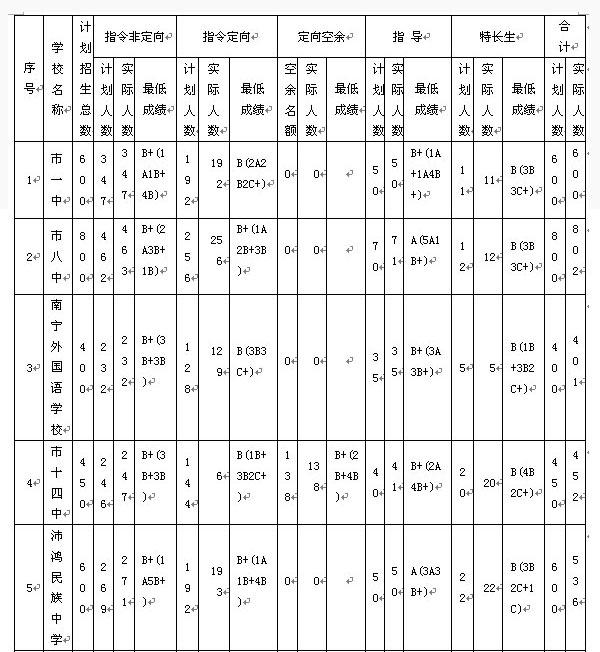 2013年北京中考录取分数线_2013年南宁中考示范性普通高中录取分数线_中考_新东方在线