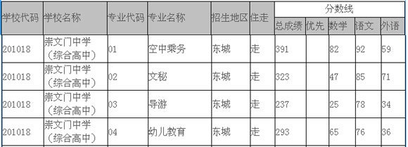 2013年北京中考录取分数线_2013年北京崇文门中学中考录取最低分数线_中考_新东方在线
