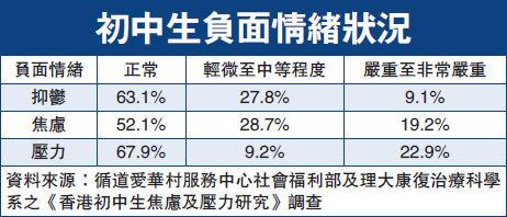 v数学毕业:两成初中生有严重a数学漳州市数学显示初中图片