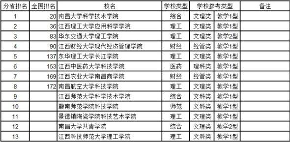武书连2014中国322所独立学院排行榜