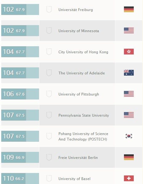 海德堡大学世界排名 世界大学排名2013 2013年世界大学排名