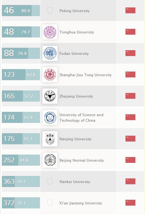 2013-2014年度QS世界大学排名:中国上榜高校