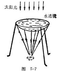 中学生物理小常识:水透镜取火