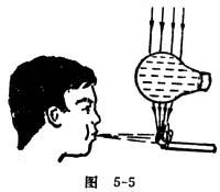 中学生物理小常识:废电灯泡充水代替凸透镜
