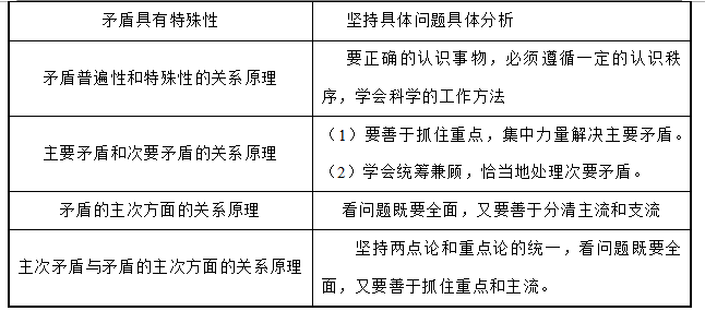 高二政治专题辅导:(哲学常识)知识结构简表
