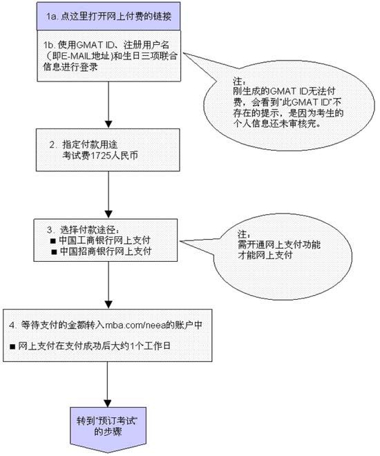 gmat报名流程示意图