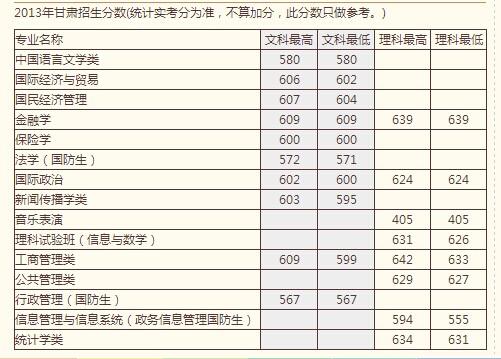 13年中国人民大学高考录取分数线 甘肃