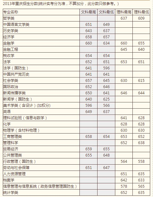 国人民大学高考录取分数线 重庆