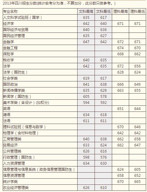 2010年南京理工大学各专业录取分数图片