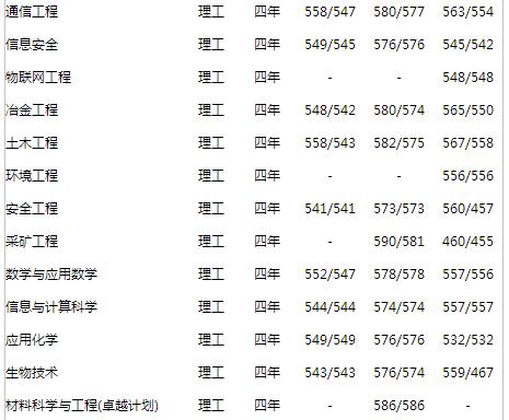 2013年北京科技大学高考录取分数线(贵州)
