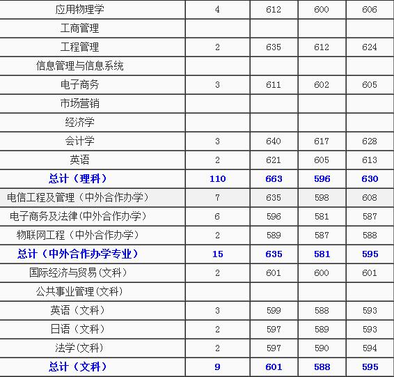 北京师范大学,北京理工大学,中国农业大学,中央民族大学,北京协和医学