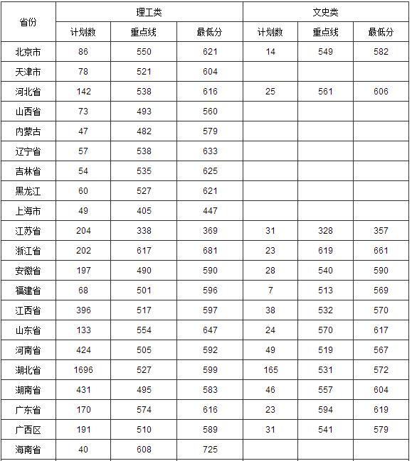 2013年华中科技大学高考录取分数线
