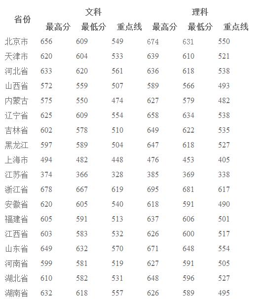 2013年武汉大学高考录取分数线