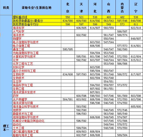 2013年中国海洋大学高考录取分数线