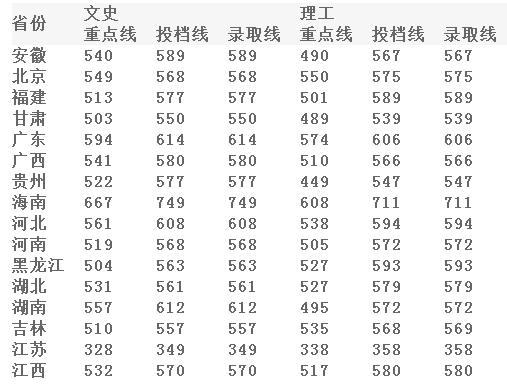 2013年湖南大学高考录取分数线