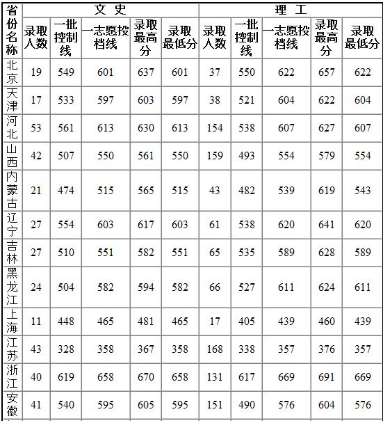 2013年山东大学高考录取分数线