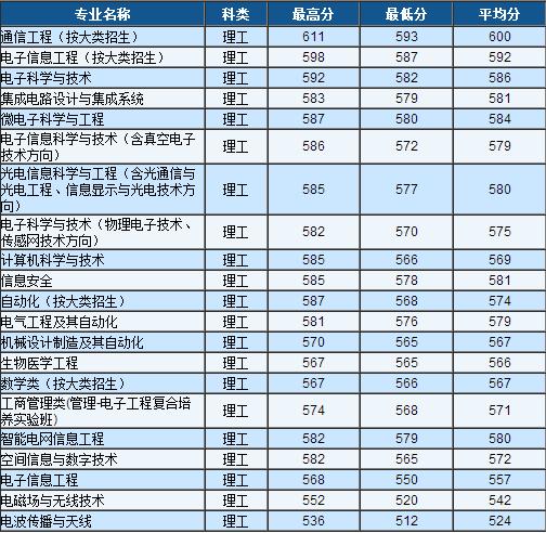 13年电子科技大学高考录取分数线 内蒙古
