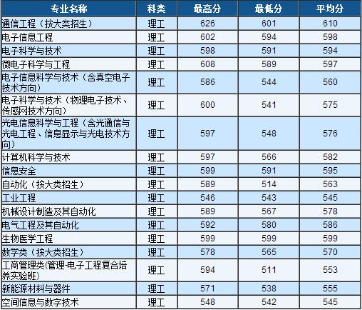 13年电子科技大学高考录取分数线 广西