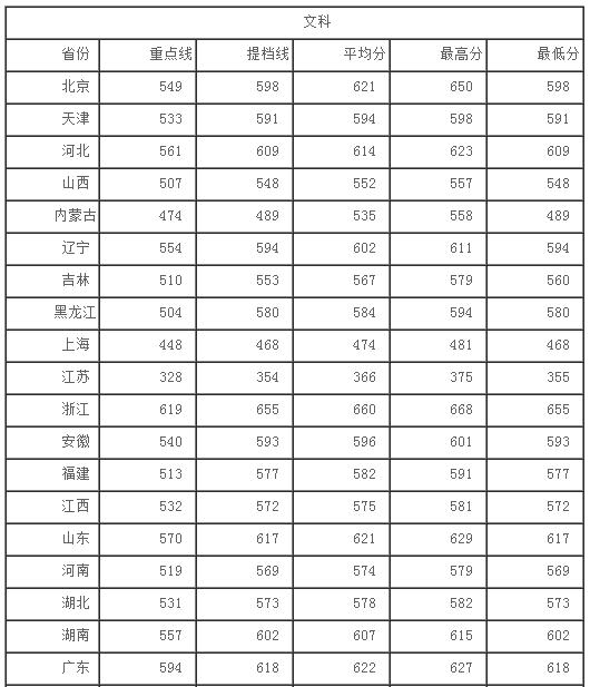 2013年四川大学高考录取分数线
