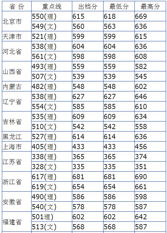2013年华南理工大学高考录取分数线