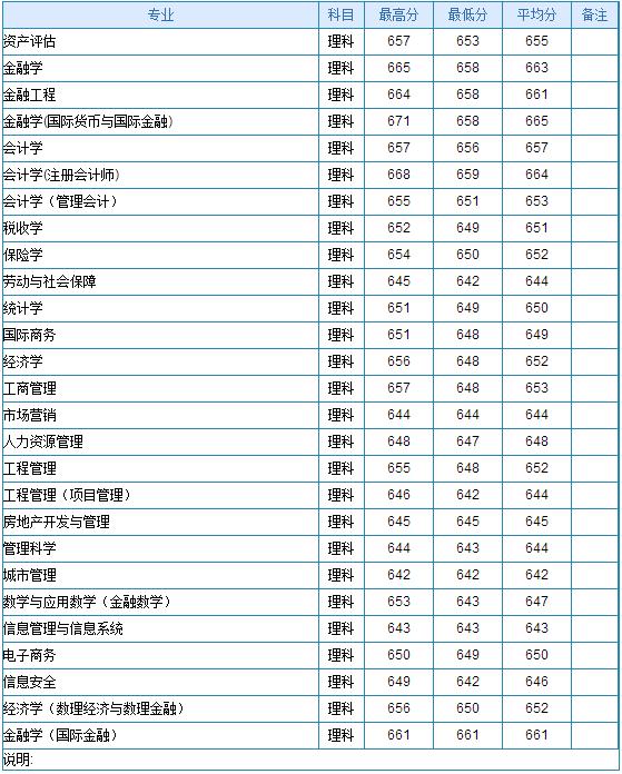 2013年华东师范大学高考录取分数线(新疆) 2013年中央财经大学高考