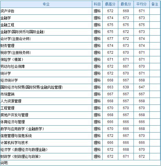 山东大学专科分数线_2013年中央财经大学高考录取分数线(山东)_高考_新东方在线