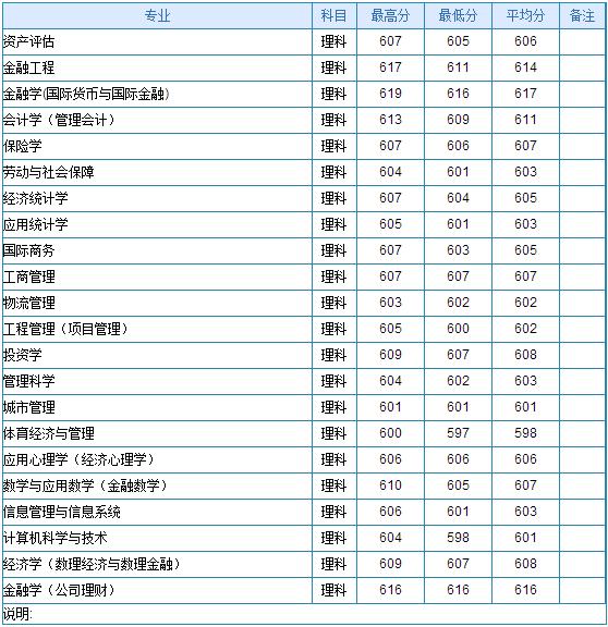 安徽财经大学录取分数线。