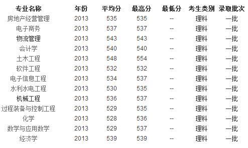 2013年宁夏大学高考录取分数线 重庆