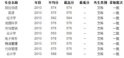 2013年宁夏大学高考录取分数线 河北