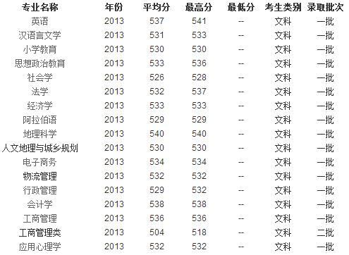 2013年宁夏大学高考录取分数线 河南