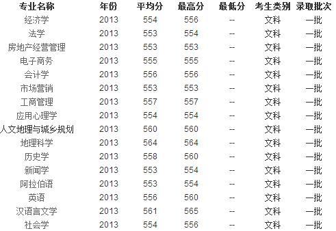 2013年宁夏大学高考录取分数线 陕西