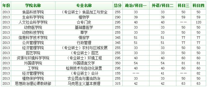 2014中国医学专业院校最新排名