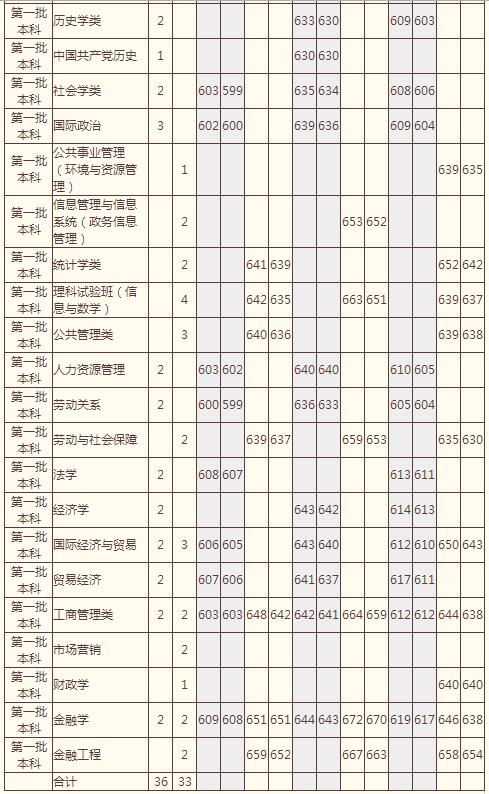 大学2014年高考江西招生计划