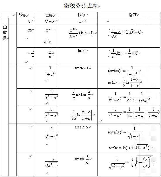 2015考研数学:微积分公式表