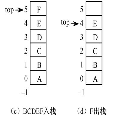 事业单位考试计算机基础知识:顺序栈取栈顶元素的
