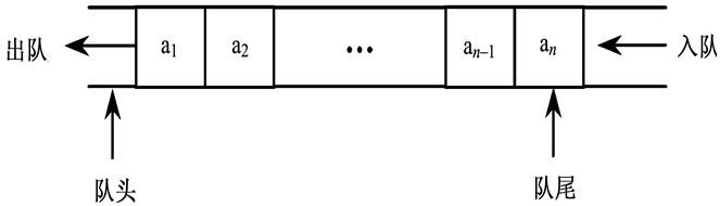 事业单位考试计算机基础知识:队列的顺序存储结构