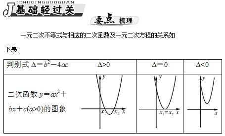高二数学教案:一元二次不等式及其解法