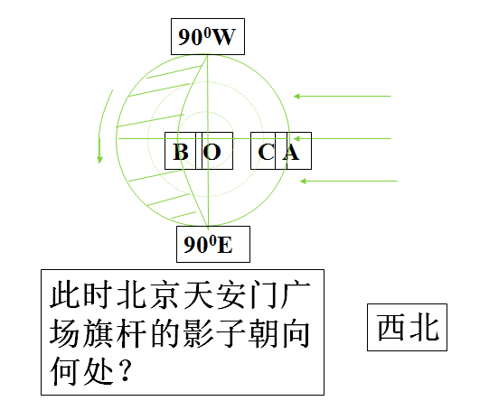 高三地理教案:太阳周日视运动知识点总结(4)