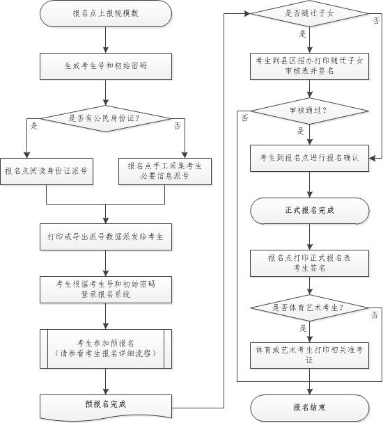 广东省教育考试院公布广东2015年高考报名入口