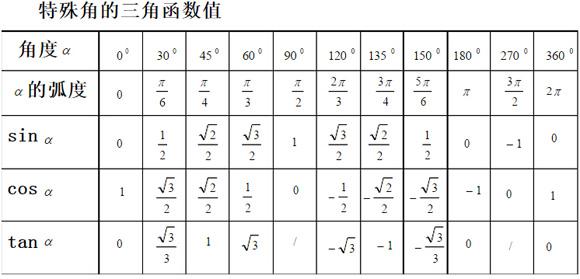 特殊角的三角函数值表_三角函数值表_三角函数值对照表_淘宝助理
