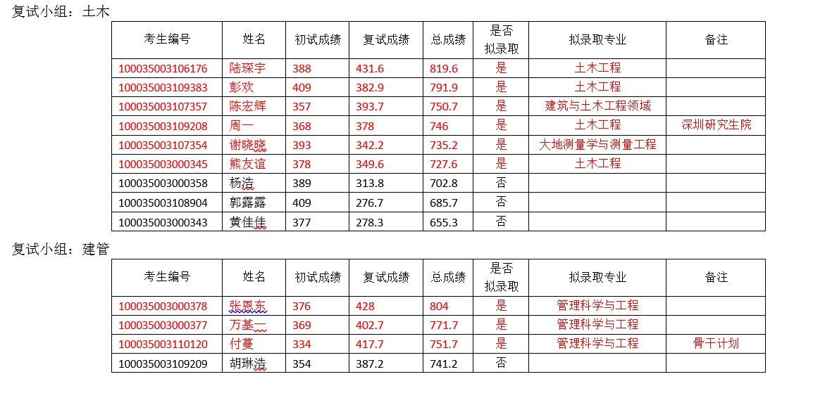 清华大学土木工程系2015年考研复试结果