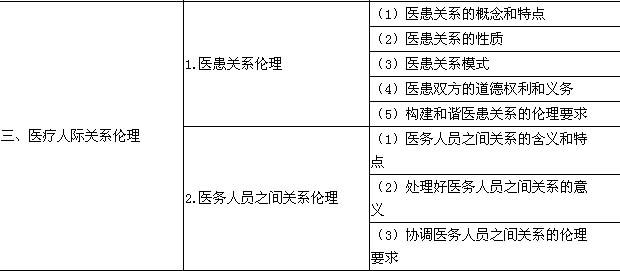 2016年口腔执业医师《医学伦理学》考试大纲