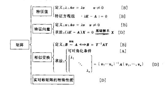 2016考研高等数学结构图:矩阵的特征值和特征向量
