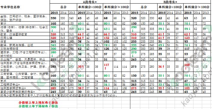 2015考研国家线【相关词_ 研招网】图片