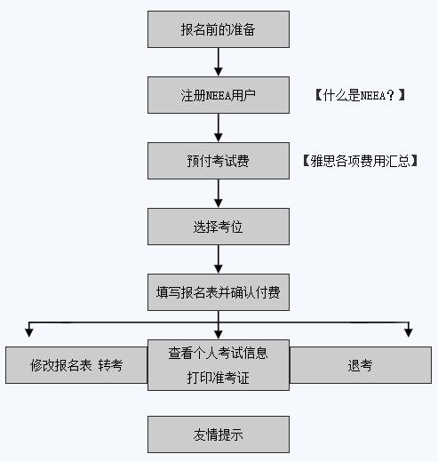 报名指南:雅思报名流程图解(图)