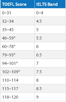 托福雅思成绩换算 托福雅思分数对照表 托福雅思分数转化器
