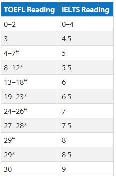 托福雅思阅读成绩换算 托福雅思分数对照表 托福雅思分数转化器
