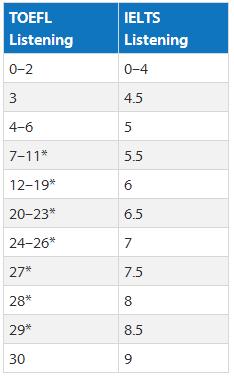 托福雅思听力成绩换算 托福雅思分数对照表 托福雅思分数转化器